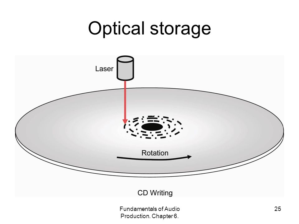 Fundamentals of Audio Production. Chapter 6. 25 Optical storage