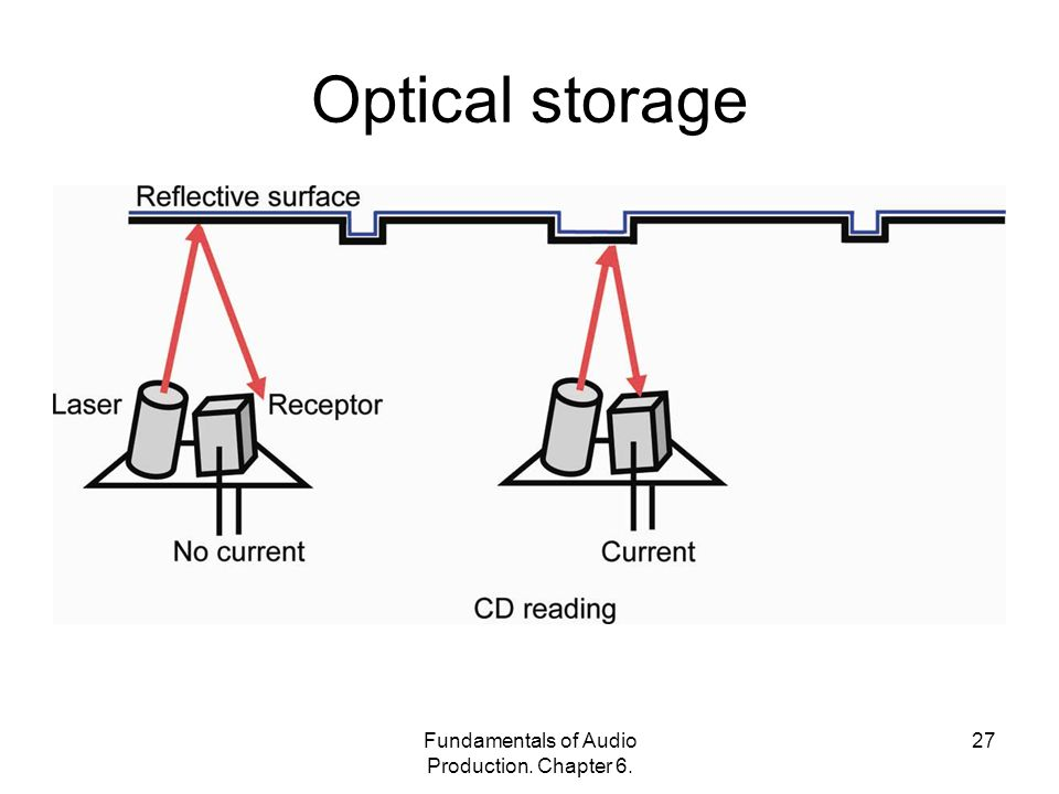 Fundamentals of Audio Production. Chapter Optical storage