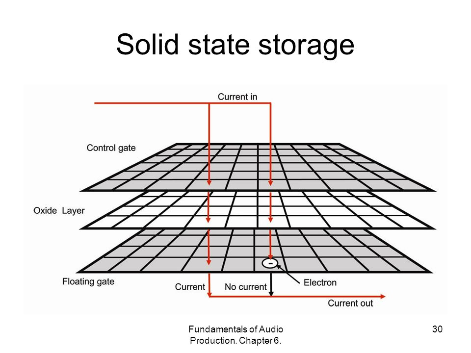 Fundamentals of Audio Production. Chapter Solid state storage
