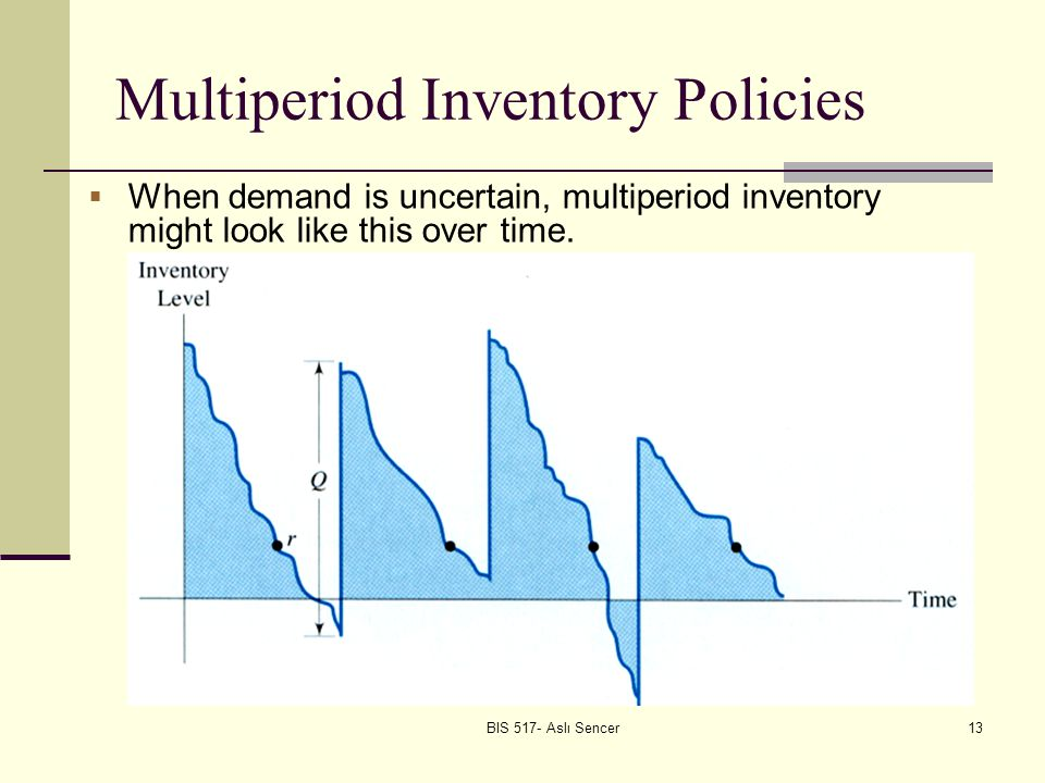 13 Multiperiod Inventory Policies When demand is uncertain, multiperiod inventory might look like this over time.