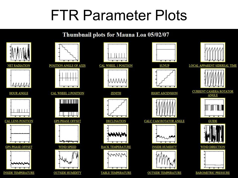 4 FTR Parameter Plots