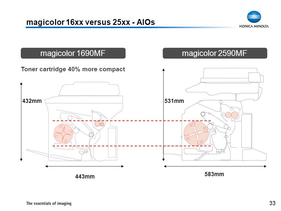33 443mm 583mm 531mm432mm Toner cartridge 40% more compact magicolor 16xx versus 25xx - AIOs magicolor 1690MFmagicolor 2590MF