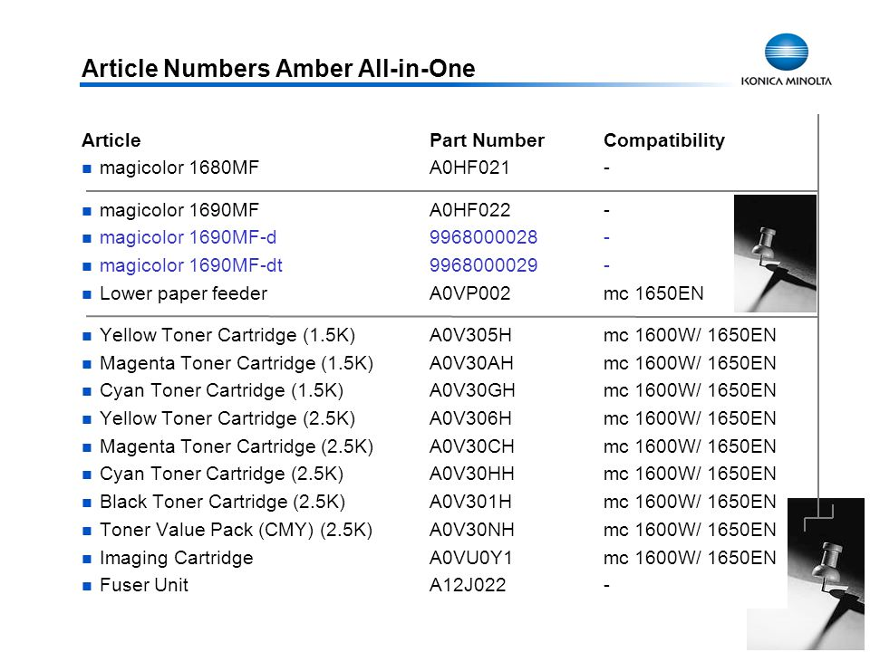 36 Article Numbers Amber All-in-One ArticlePart NumberCompatibility magicolor 1680MFA0HF021- magicolor 1690MFA0HF022 - magicolor 1690MF-d9968000028- m