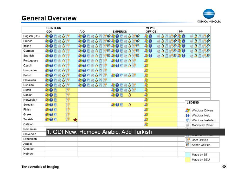 38 1. GDI New: Remove Arabic, Add Turkish General Overview