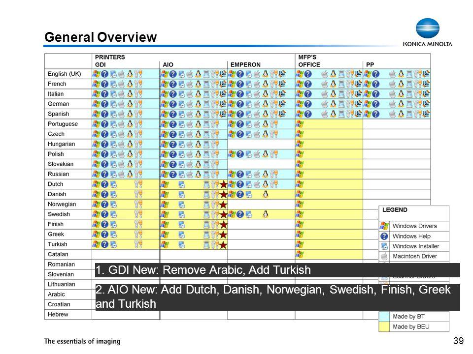 39 2. AIO New: Add Dutch, Danish, Norwegian, Swedish, Finish, Greek and Turkish 1. GDI New: Remove Arabic, Add Turkish General Overview