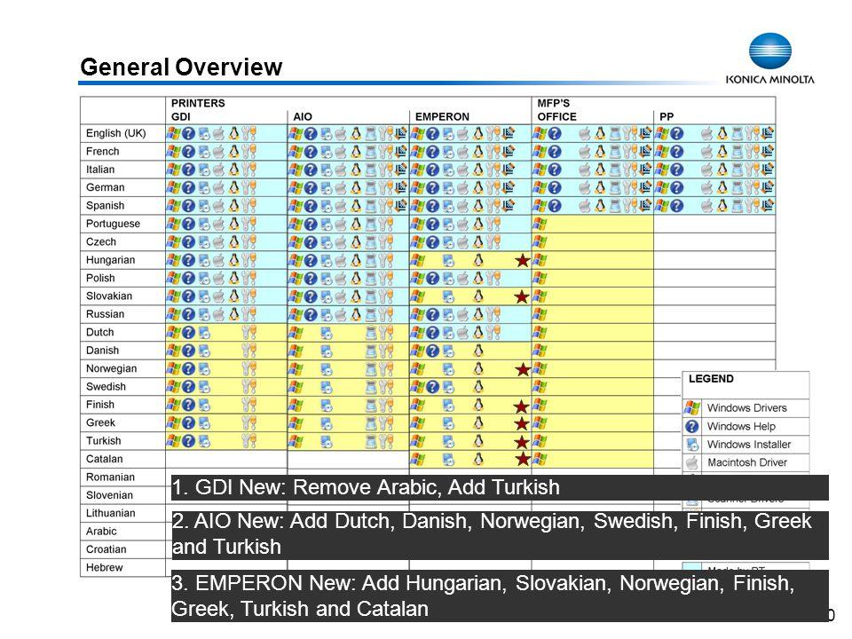 40 3. EMPERON New: Add Hungarian, Slovakian, Norwegian, Finish, Greek, Turkish and Catalan 2. AIO New: Add Dutch, Danish, Norwegian, Swedish, Finish,