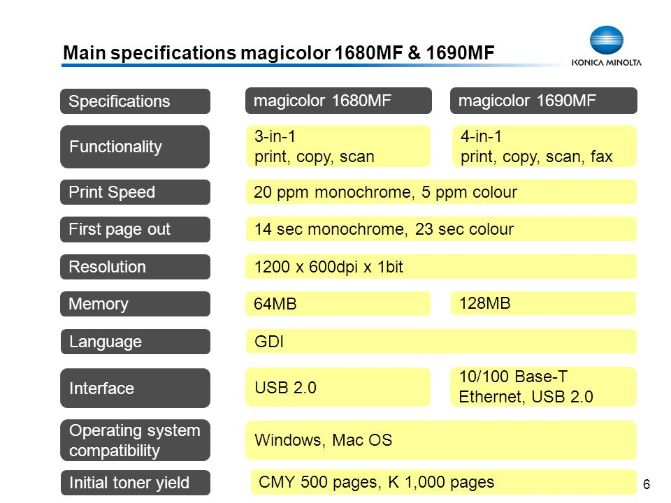 6 Main specifications magicolor 1680MF & 1690MF 20 ppm monochrome, 5 ppm colour 14 sec monochrome, 23 sec colour Print Speed First page out Resolution