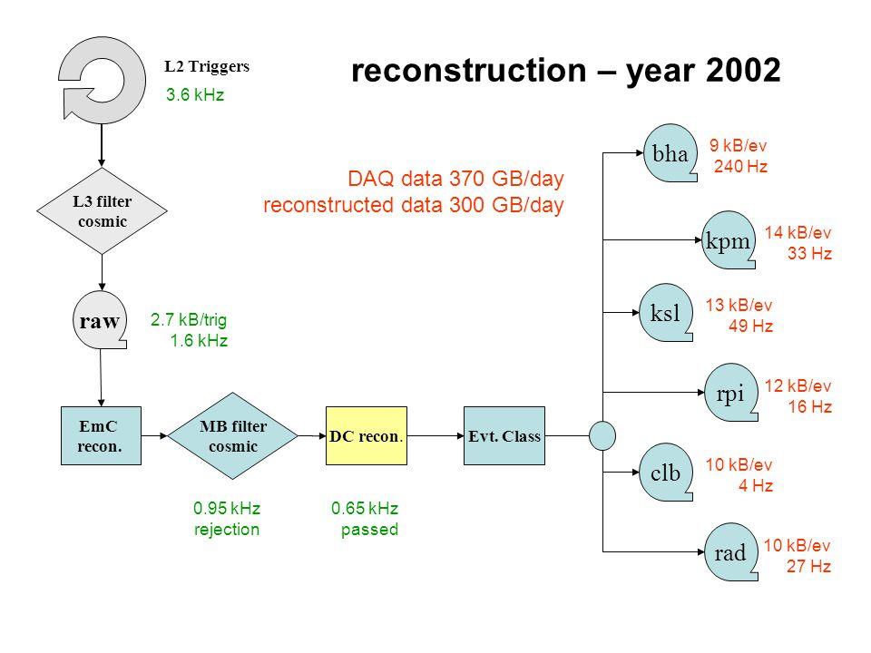 reconstruction – year 2002 EmC recon.DC recon.Evt.