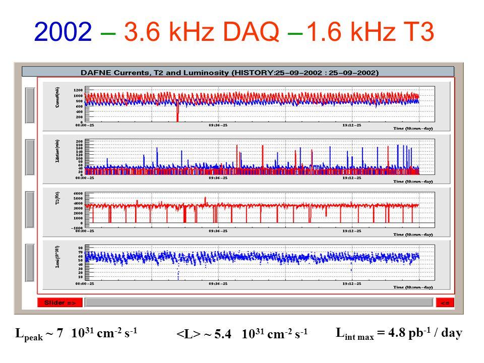 L int max = 4.8 pb -1 / day L peak ~ 7 10 31 cm -2 s -1 ~ 5.4 10 31 cm -2 s -1 2002 – 3.6 kHz DAQ – 1.6 kHz T3