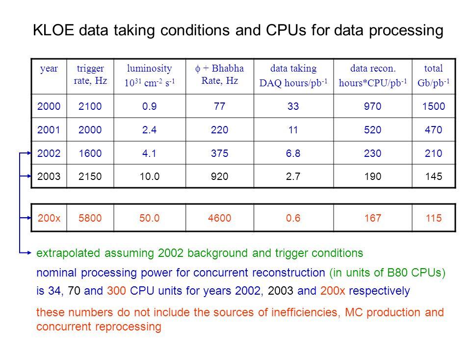 yeartrigger rate, Hz luminosity 10 31 cm -2 s -1 + Bhabha Rate, Hz data taking DAQ hours/pb -1 data recon.