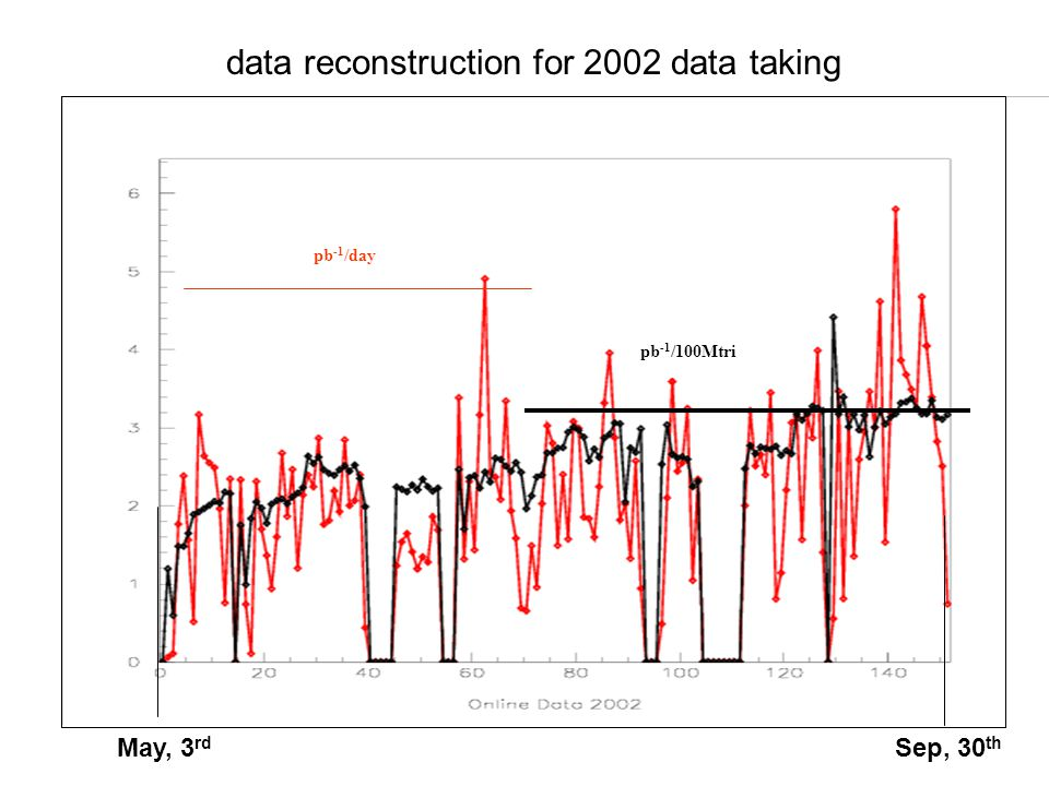 May, 3 rd Sep, 30 th data reconstruction for 2002 data taking pb -1 /day pb -1 /100Mtri