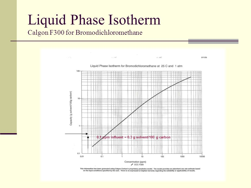 Liquid Phase Isotherm Calgon F300 for Bromodichloromethane 0.1 ppm influent = 0.3 g solvent/100 g carbon