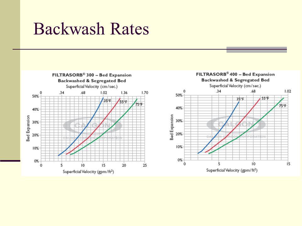 Backwash Rates