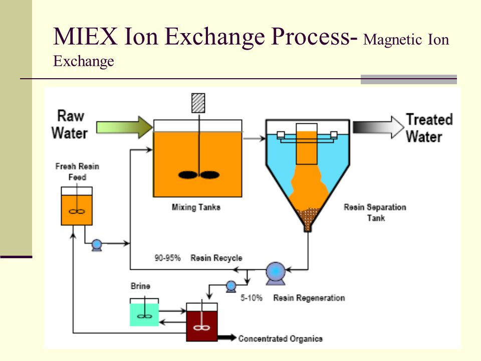 MIEX Ion Exchange Process- Magnetic Ion Exchange