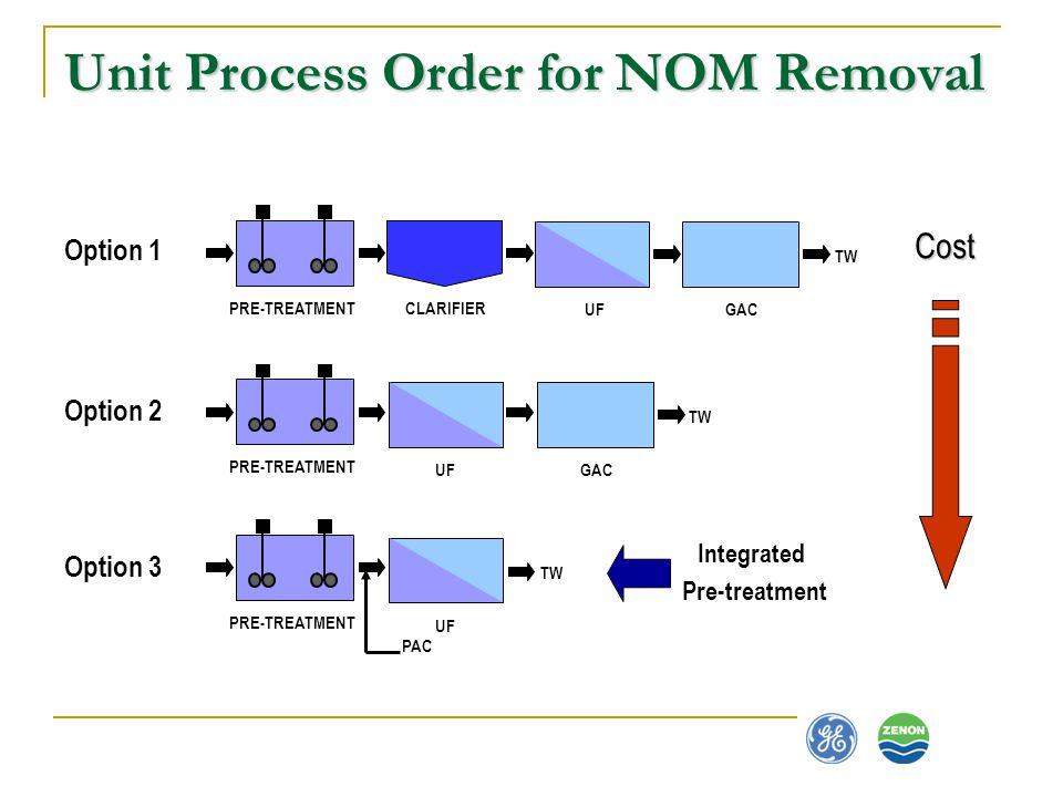 Unit Process Order for NOM Removal Cost Option 1 CLARIFIER GACUF PRE-TREATMENT TW Option 3 UF PRE-TREATMENT PAC TW Option 2 GACUF PRE-TREATMENT TW Int