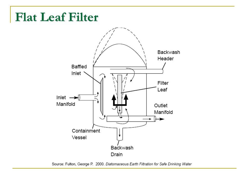 Flat Leaf Filter