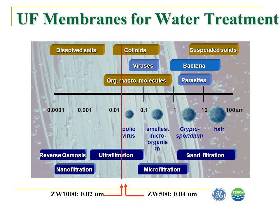 UF Membranes for Water Treatment 0.00010.0010.010.1110 100 m hair Crypto- sporidium smallest micro- organis m polio virus Suspended solids Parasites B