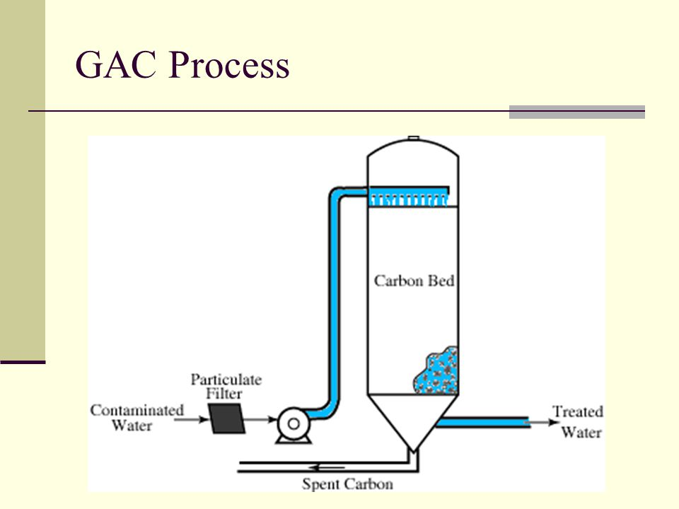 GAC Process