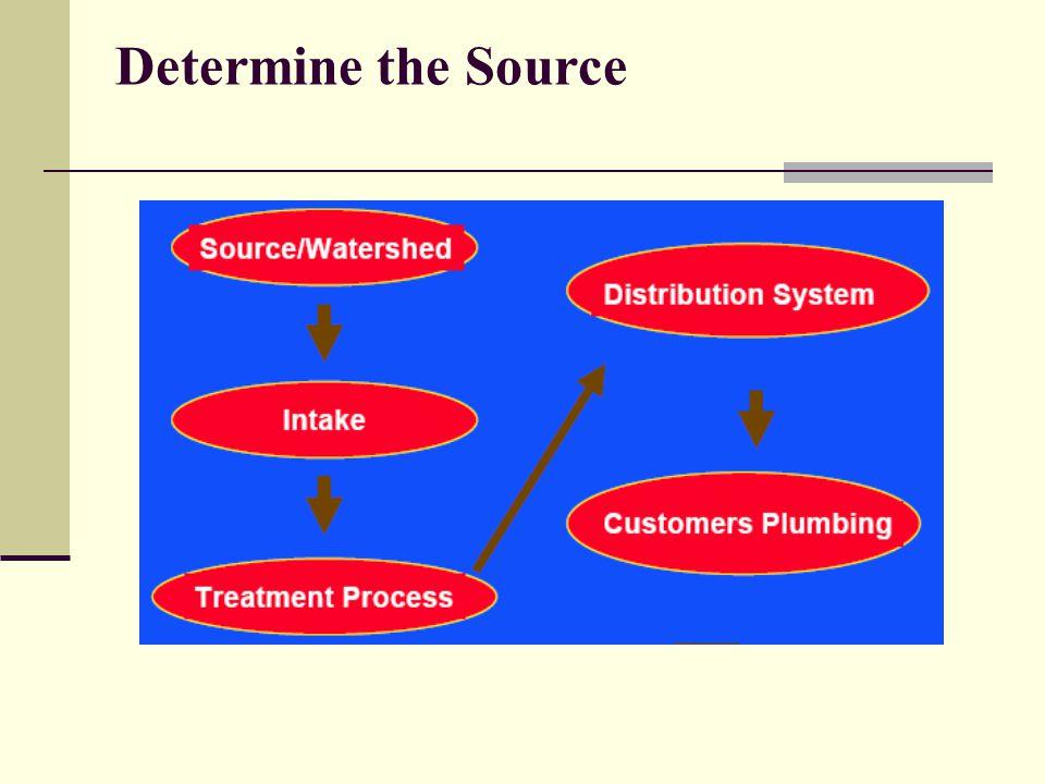Determine the Source