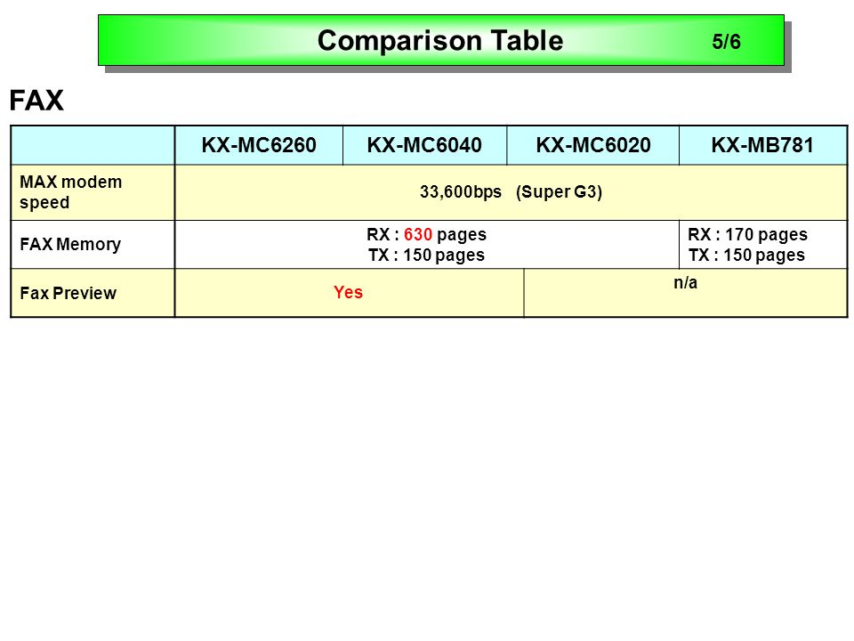 KX-MC6260KX-MC6040KX-MC6020KX-MB781 MAX modem speed 33,600bps (Super G3) FAX Memory RX : 630 pages TX : 150 pages RX : 170 pages TX : 150 pages Fax PreviewYes n/a FAX Comparison Table 5/6