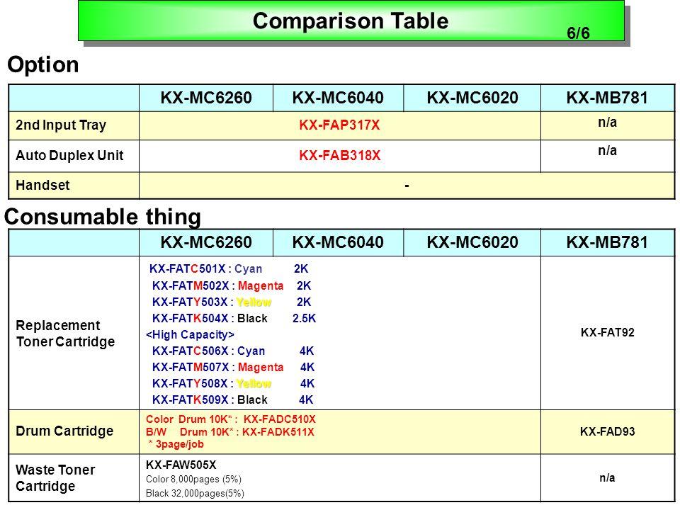 KX-MC6260KX-MC6040KX-MC6020KX-MB781 2nd Input TrayKX-FAP317X n/a Auto Duplex UnitKX-FAB318X n/a Handset- KX-MC6260KX-MC6040KX-MC6020KX-MB781 Replacement Toner Cartridge KX-FATC501X : Cyan 2K KX-FATM502X : Magenta 2K Yellow KX-FATY503X : Yellow 2K KX-FATK504X : Black 2.5K KX-FATC506X : Cyan 4K KX-FATM507X : Magenta 4K Yellow KX-FATY508X : Yellow 4K KX-FATK509X : Black 4K KX-FAT92 Drum Cartridge Color Drum 10K* : KX-FADC510X B/W Drum 10K* : KX-FADK511X * 3page/job KX-FAD93 Waste Toner Cartridge KX-FAW505X Color 8,000pages (5%) Black 32,000pages(5%) n/a Consumable thing Option Comparison Table 6/6