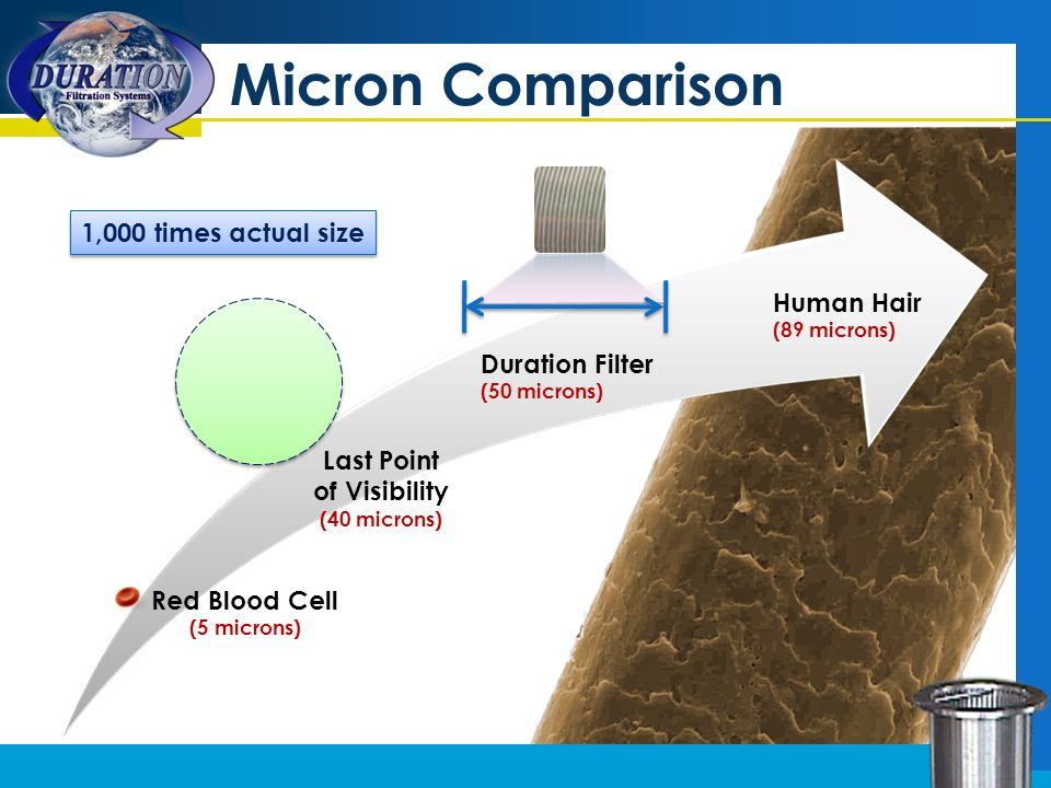 Micron Comparison Red Blood Cell (5 microns) Last Point of Visibility (40 microns) Duration Filter (50 microns) Human Hair (89 microns) 1,000 times actual size