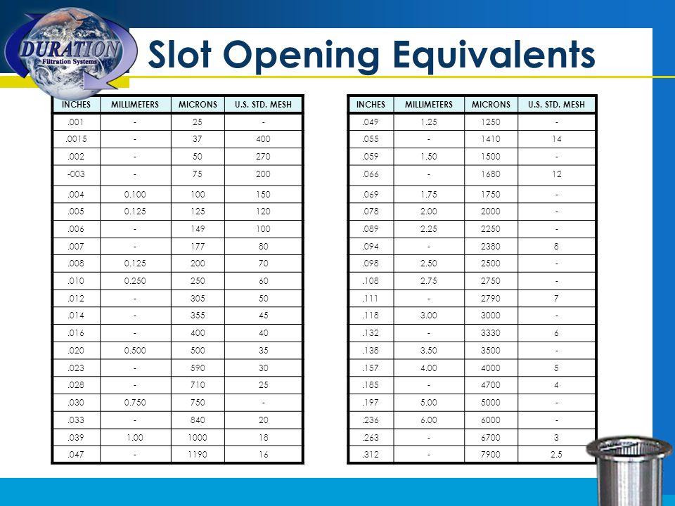 Slot Opening Equivalents INCHESMILLIMETERSMICRONSU.S.