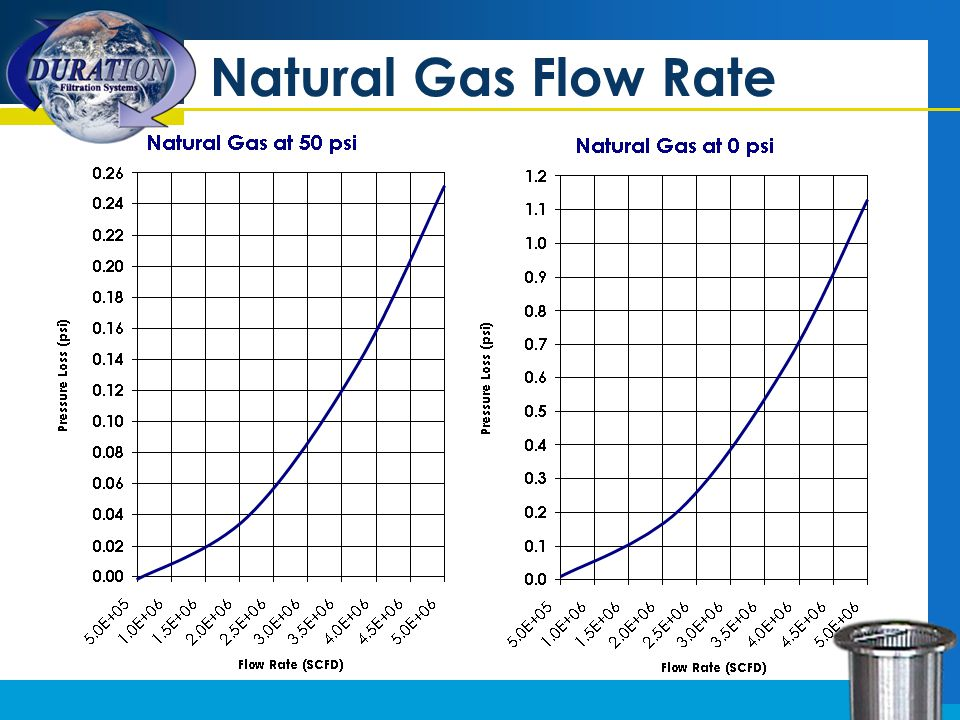 Natural Gas Flow Rate