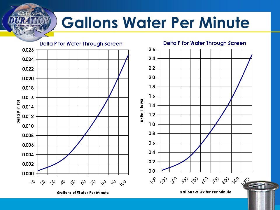 Gallons Water Per Minute