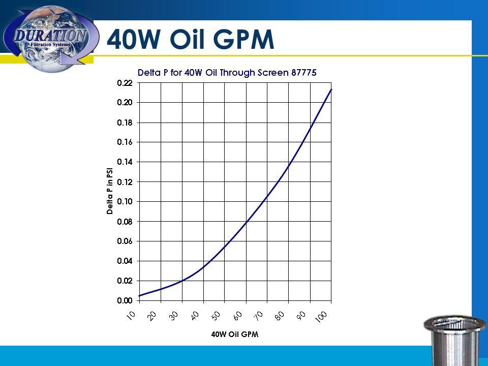 40W Oil GPM