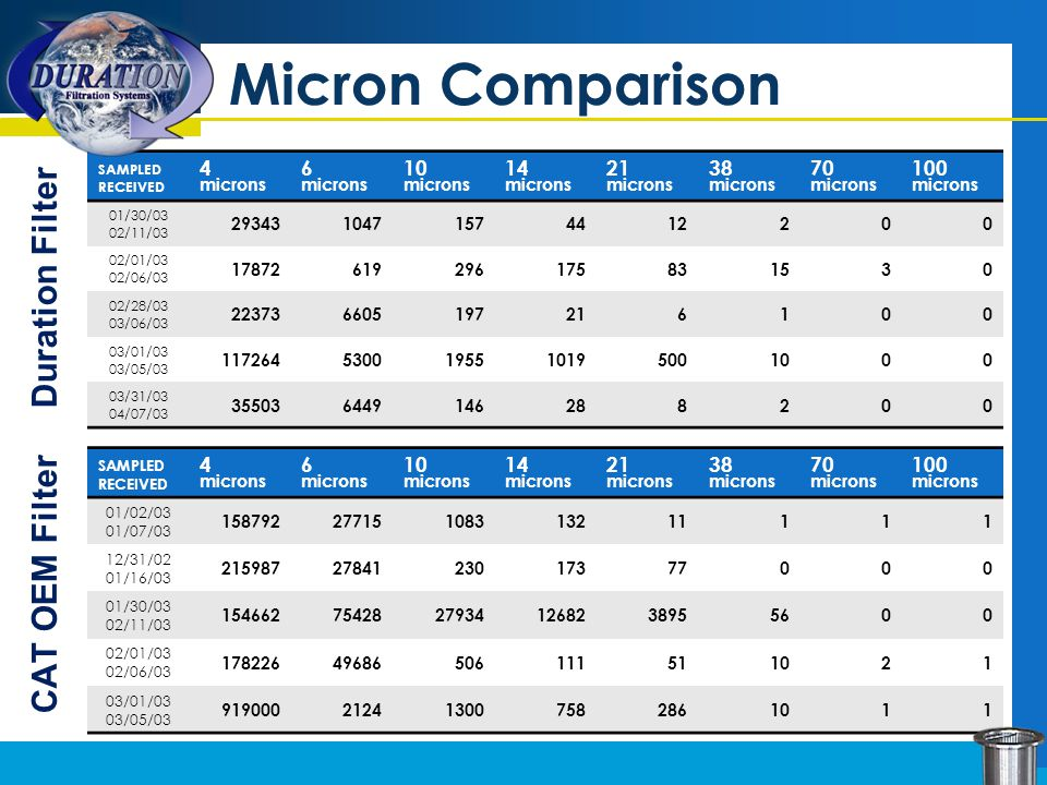 Micron Comparison CAT OEM Filter SAMPLED RECEIVED 4 microns 6 microns 10 microns 14 microns 21 microns 38 microns 70 microns 100 microns 01/02/03 01/07/03 15879227715108313211111 12/31/02 01/16/03 2159872784123017377000 01/30/03 02/11/03 15466275428279341268238955600 02/01/03 02/06/03 17822649686506111511021 03/01/03 03/05/03 919000212413007582861011 SAMPLED RECEIVED 4 microns 6 microns 10 microns 14 microns 21 microns 38 microns 70 microns 100 microns 01/30/03 02/11/03 2934310471574412200 02/01/03 02/06/03 17872619296175831530 02/28/03 03/06/03 223736605197216100 03/01/03 03/05/03 1172645300195510195001000 03/31/03 04/07/03 355036449146288200 Duration Filter