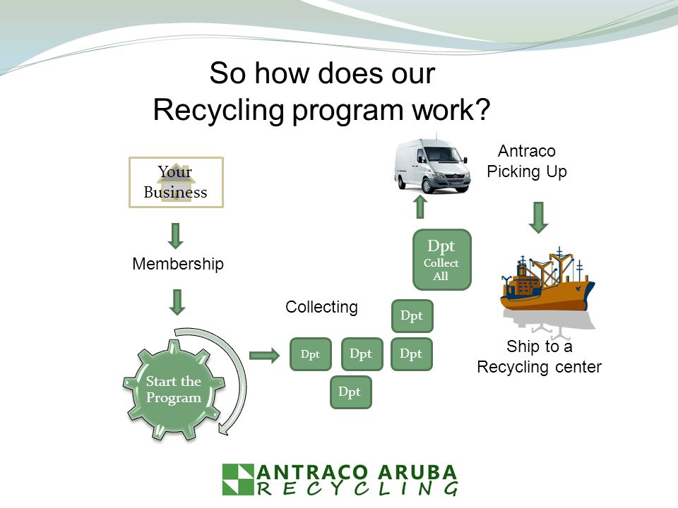 So how does our Recycling program work.
