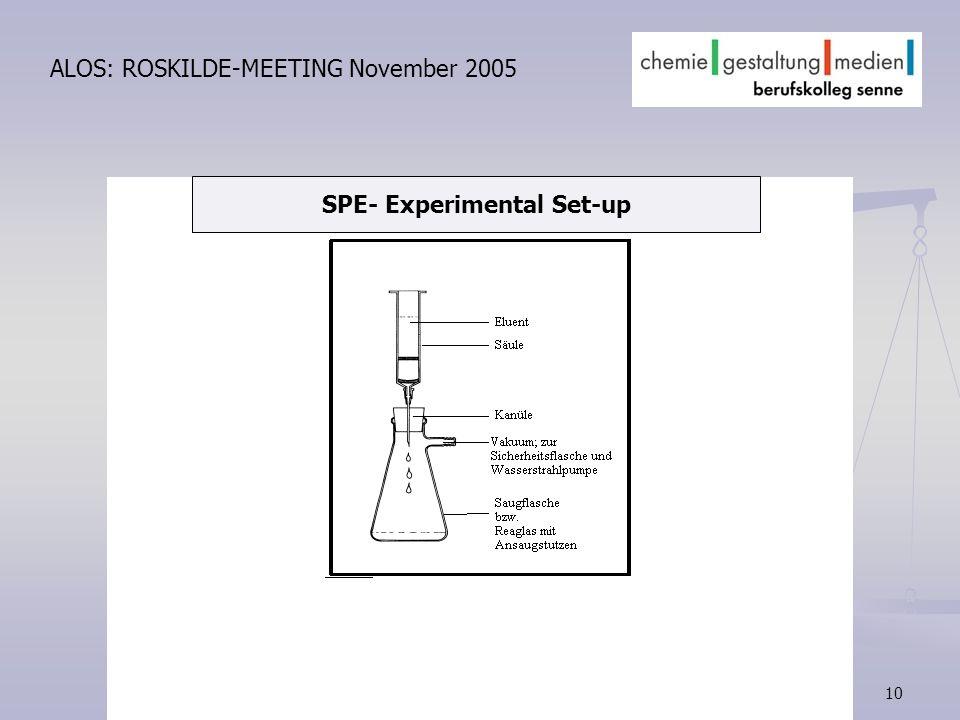 10 ALOS: ROSKILDE-MEETING November 2005 SPE- Experimental Set-up