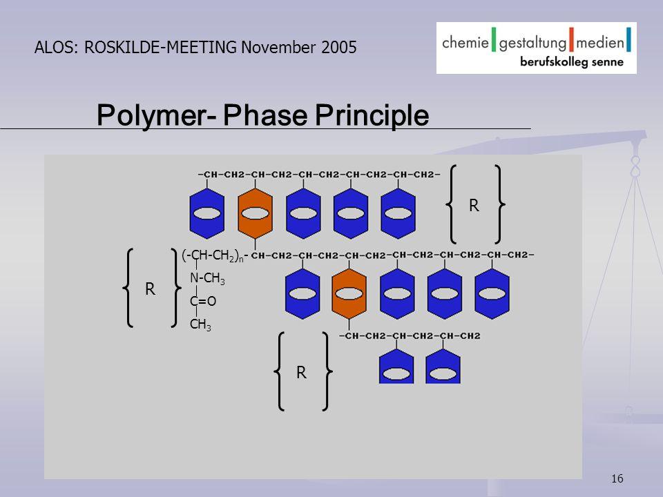 16 ALOS: ROSKILDE-MEETING November 2005 Polymer- Phase Principle (-CH-CH 2 ) n - N-CH 3 C=O CH 3 R R R
