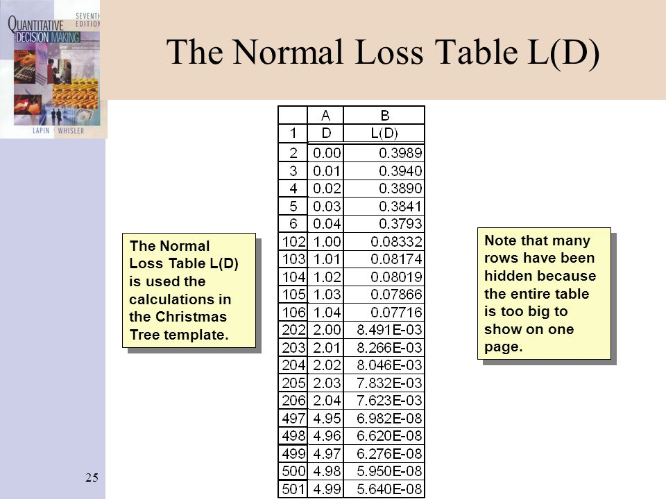 25 The Normal Loss Table L(D) The Normal Loss Table L(D) is used the calculations in the Christmas Tree template.