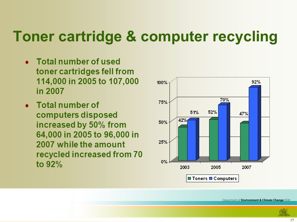 17 Toner cartridge & computer recycling Total number of used toner cartridges fell from 114,000 in 2005 to 107,000 in 2007 Total number of computers disposed increased by 50% from 64,000 in 2005 to 96,000 in 2007 while the amount recycled increased from 70 to 92%