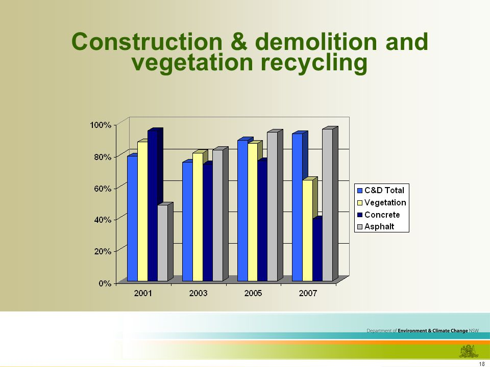 18 Construction & demolition and vegetation recycling