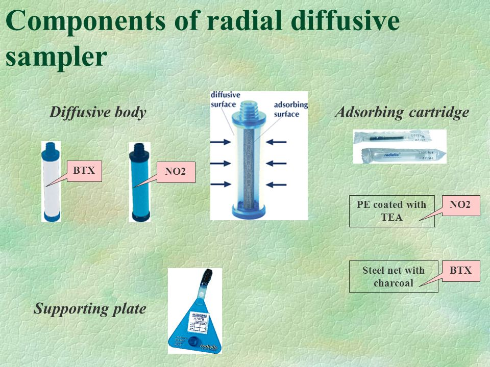 Components of radial diffusive sampler NO2 BTX Adsorbing cartridgeDiffusive body Supporting plate PE coated with TEA Steel net with charcoal BTX NO2