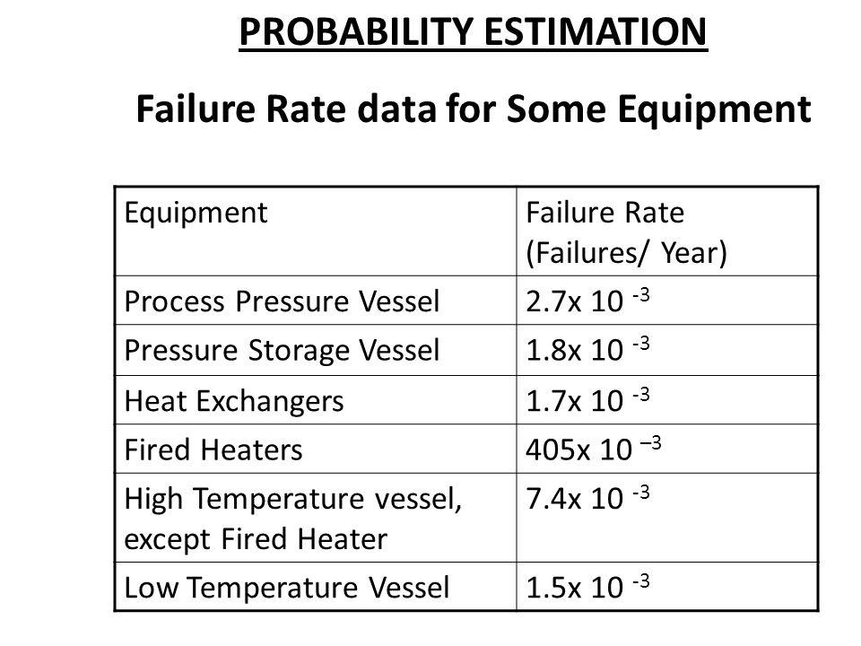 PROBABILITY ESTIMATION Failure Rate data for Some Equipment EquipmentFailure Rate (Failures/ Year) Process Pressure Vessel2.7x 10 -3 Pressure Storage