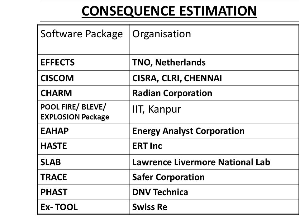 CONSEQUENCE ESTIMATION Software PackageOrganisation EFFECTSTNO, Netherlands CISCOMCISRA, CLRI, CHENNAI CHARMRadian Corporation POOL FIRE/ BLEVE/ EXPLO