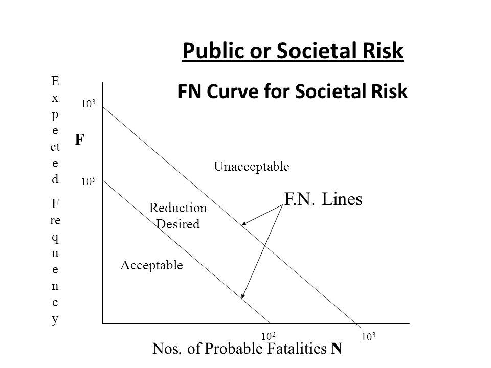 Public or Societal Risk FN Curve for Societal Risk Acceptable Unacceptable Reduction Desired F.N. Lines 10 2 10 3 10 5 10 3 Nos. of Probable Fatalitie