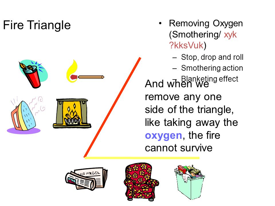And when we remove any one side of the triangle, like taking away the oxygen, the fire cannot survive Fire Triangle Removing Oxygen (Smothering/ xyk ?kksVuk) –Stop, drop and roll –Smothering action –Blanketing effect