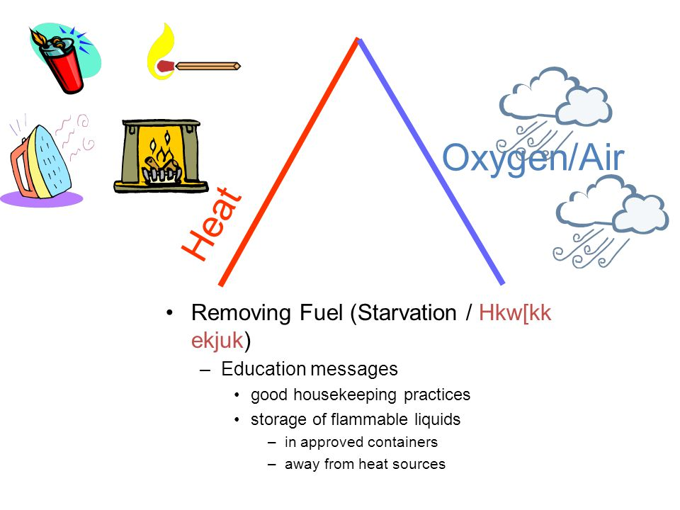 Removing Fuel (Starvation / Hkw[kk ekjuk) –Education messages good housekeeping practices storage of flammable liquids –in approved containers –away from heat sources Heat Oxygen/Air