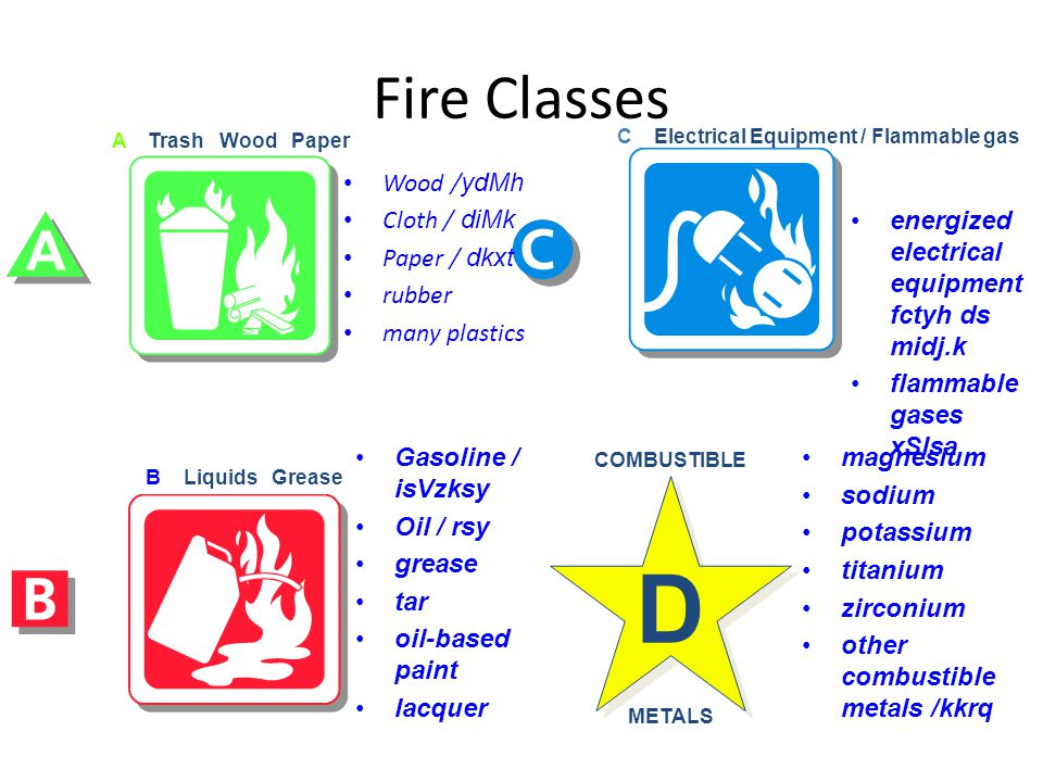 Fire Classes A Trash Wood Paper C Electrical Equipment / Flammable gas B Liquids Grease COMBUSTIBLE METALS D Wood / ydMh Cloth / diMk Paper / dkxt rub