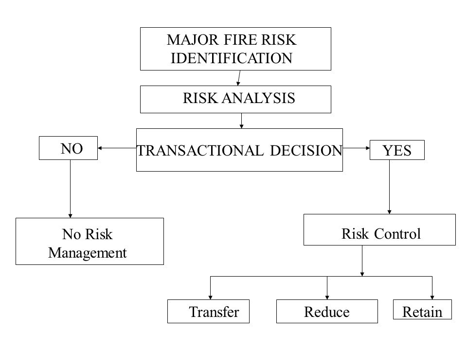 MAJOR FIRE RISK IDENTIFICATION RISK ANALYSIS TRANSACTIONAL DECISION YES NO No Risk Management Risk Control TransferReduceRetain