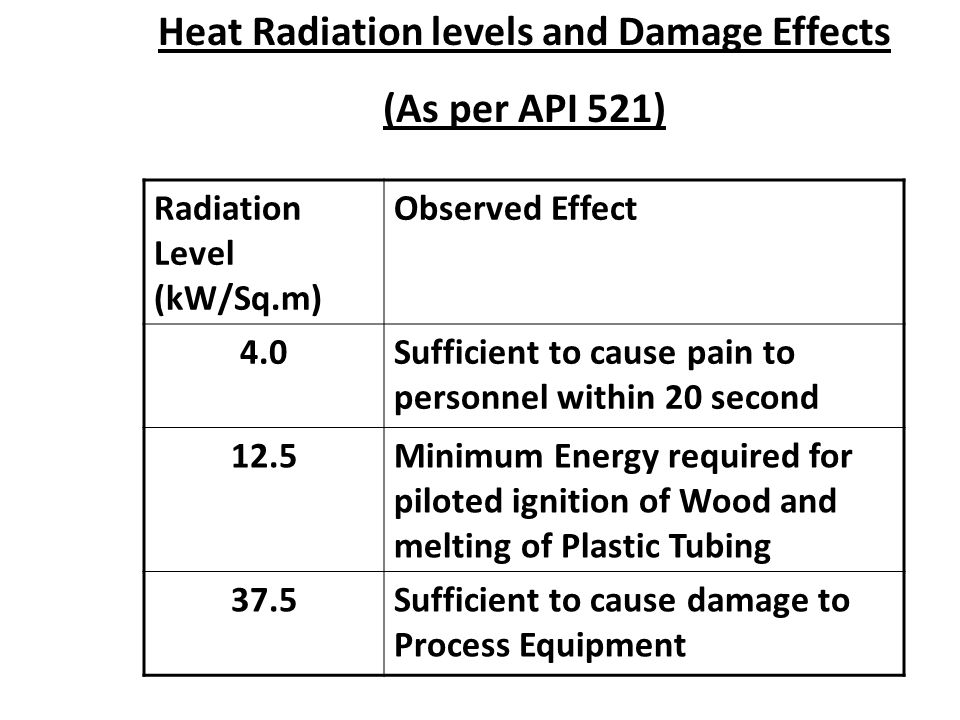 Heat Radiation levels and Damage Effects (As per API 521) Radiation Level (kW/Sq.m) Observed Effect 4.0Sufficient to cause pain to personnel within 20