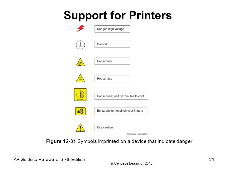 © Cengage Learning 2013 A+ Guide to Hardware, Sixth Edition21 Figure 12-31 Symbols imprinted on a device that indicate danger Support for Printers