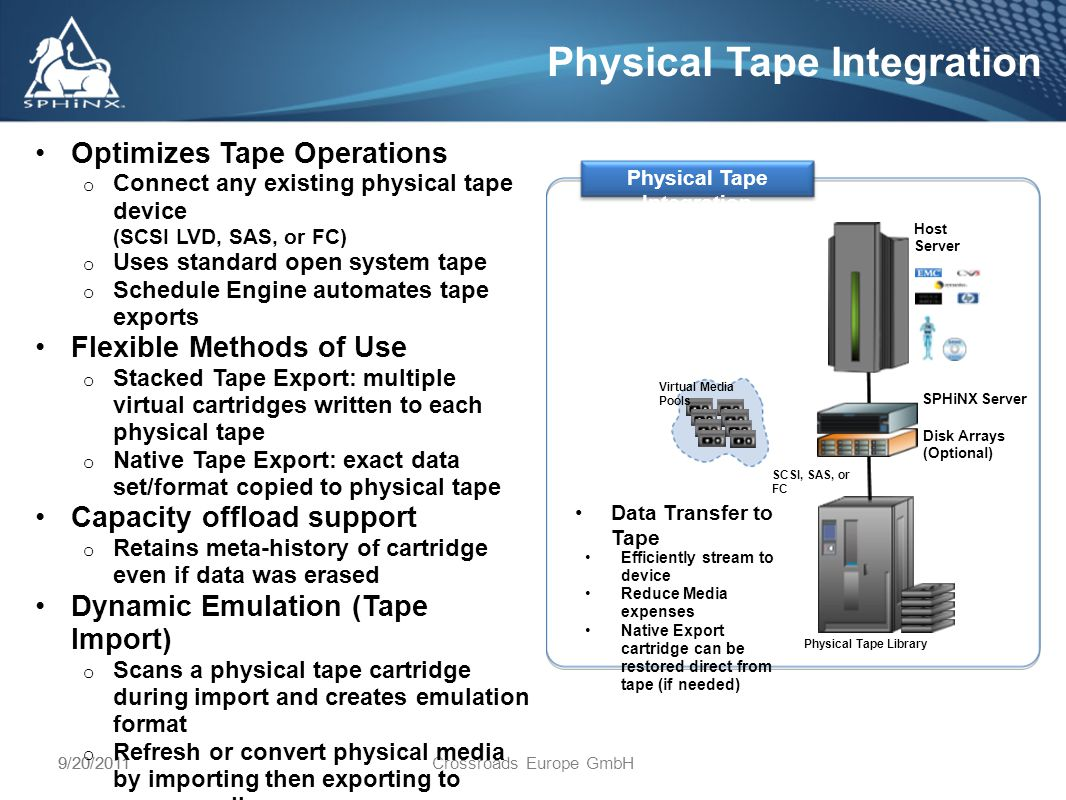 9/20/2011Crossroads Europe GmbH9/20/2011 Physical Tape Integration Physical Tape Library SPHiNX Server Data Transfer to Tape Virtual Media Pools Host Server Disk Arrays (Optional) SCSI, SAS, or FC Optimizes Tape Operations o Connect any existing physical tape device (SCSI LVD, SAS, or FC) o Uses standard open system tape o Schedule Engine automates tape exports Flexible Methods of Use o Stacked Tape Export: multiple virtual cartridges written to each physical tape o Native Tape Export: exact data set/format copied to physical tape Capacity offload support o Retains meta-history of cartridge even if data was erased Dynamic Emulation (Tape Import) o Scans a physical tape cartridge during import and creates emulation format o Refresh or convert physical media by importing then exporting to newer media Physical Tape Integration Efficiently stream to device Reduce Media expenses Native Export cartridge can be restored direct from tape (if needed)