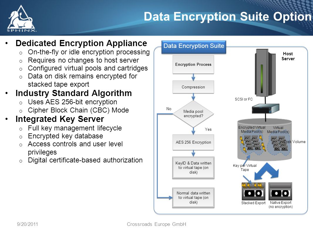 9/20/2011Crossroads Europe GmbH Data Encryption Suite Option Dedicated Encryption Appliance o On-the-fly or idle encryption processing o Requires no changes to host server o Configured virtual pools and cartridges o Data on disk remains encrypted for stacked tape export Industry Standard Algorithm o Uses AES 256-bit encryption o Cipher Block Chain (CBC) Mode Integrated Key Server o Full key management lifecycle o Encrypted key database o Access controls and user level privileges o Digital certificate-based authorization Stacked Export SCSI or FC Host Server Disk Volume Encrypted Virtual Media Pool(s) Virtual Media Pool(s) Native Export (no encryption) Key per Virtual Tape Encryption Process Compression Media pool encrypted.