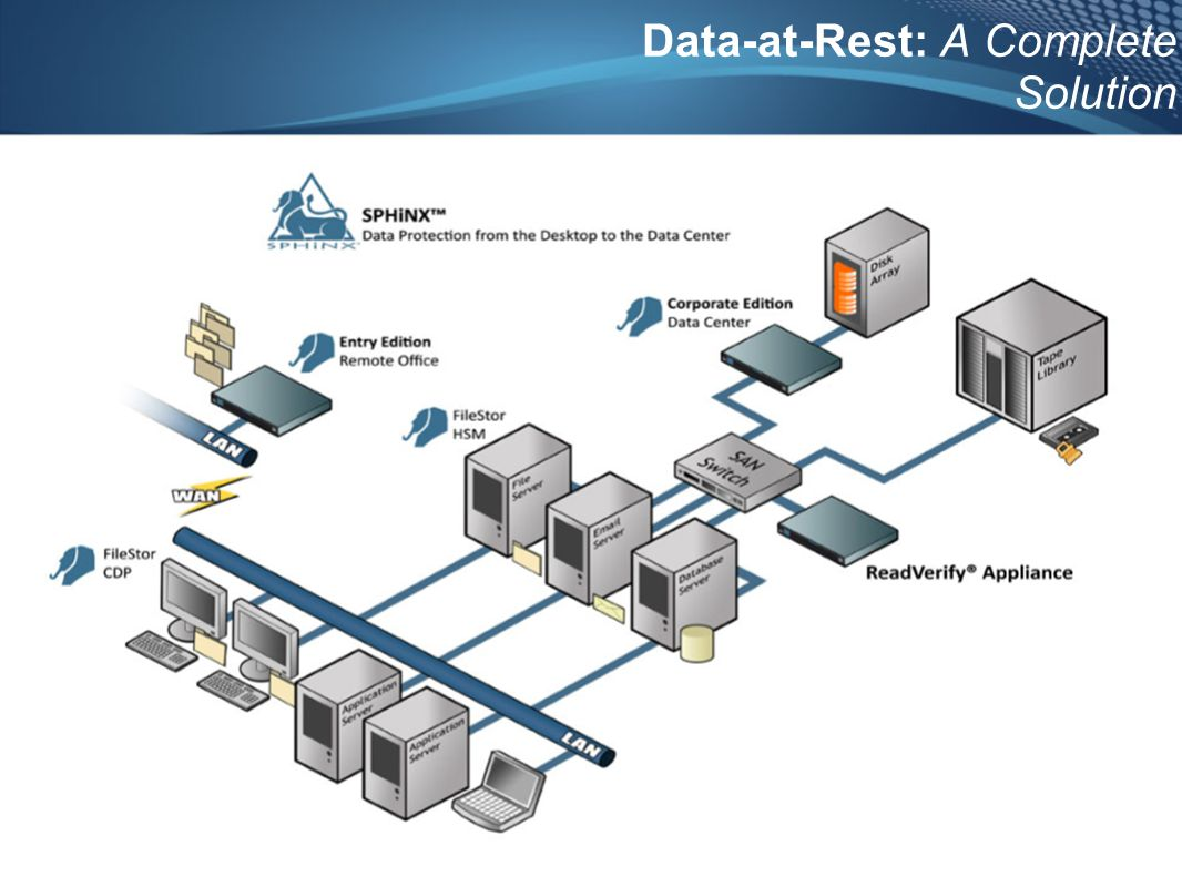 9/20/2011 Crossroads Europe GmbH Data-at-Rest: A Complete Solution